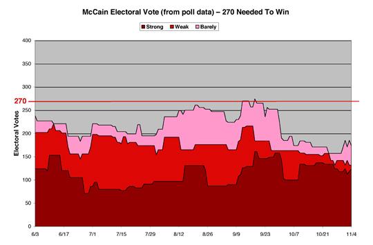 McCain Electoral Math