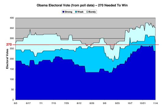 Obama 2008 Electoral Math