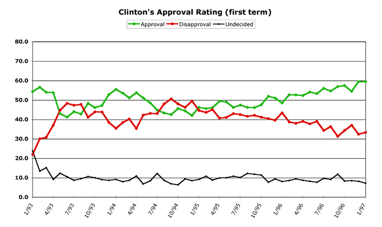 an analysis of the approval ratings of bill clinton Clinton's approval rating stood at 67 percent, meaning the vast majority of democratic voters continued to support him, and at least some.