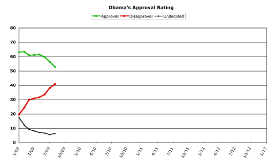 Obama Approval -- August 2009