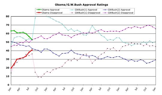 Obama v. G.W. Bush -- August 2009