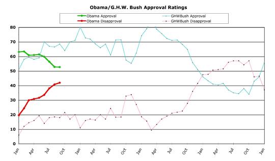 Obama v. G.H.W. Bush -- September 2009
