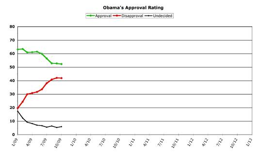 Obama Approval -- October 2009