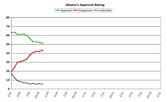 Obama Approval -- November 2009