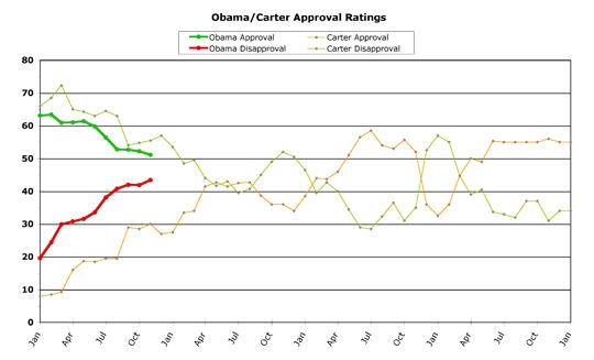 Obama v. Carter -- November 2009