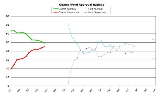 Obama v. Ford -- December 2009