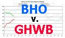 Obama v. G.H.W. Bush