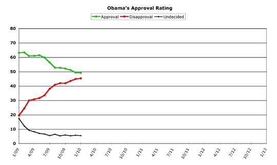 Obama Approval -- January 2010
