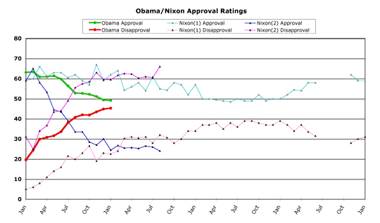 Obama v. Nixon -- January 2010