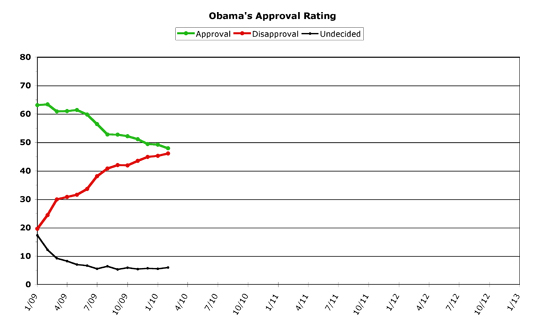 Obama Approval -- February 2010