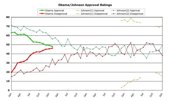 Obama v. Johnson -- February 2010