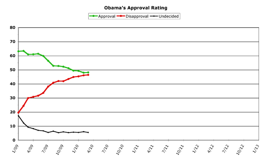 Obama Approval -- March 2010