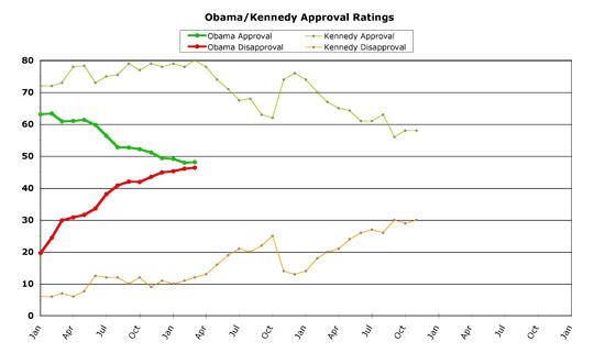 Obama v. Kennedy -- March 2010