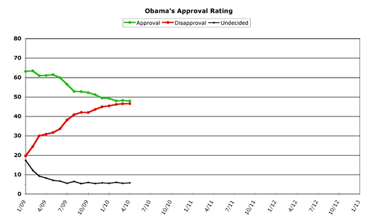 Obama Approval -- April 2010