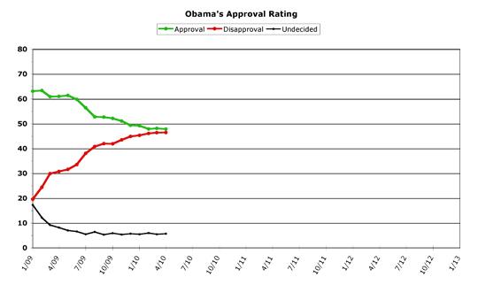 Obama Approval -- April 2010