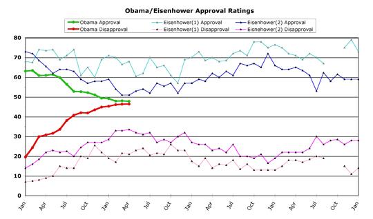 Obama v. Eisenhower -- April 2010