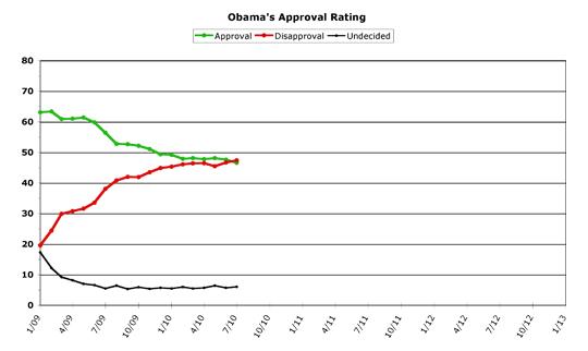 Obama Approval -- July 2010