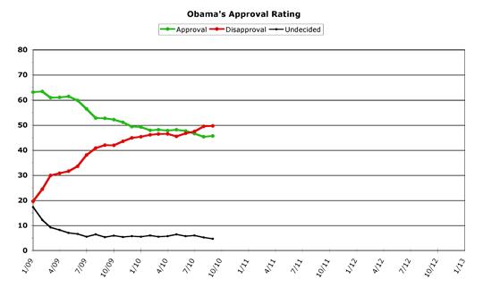 Obama Approval -- September 2010