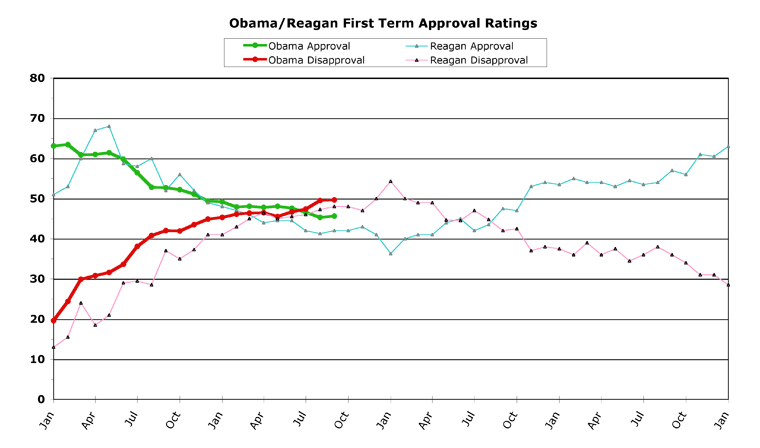 an analysis of the approval ratings of bill clinton