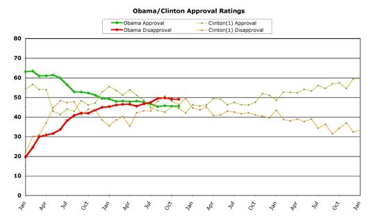Obama Approval -- November 2010