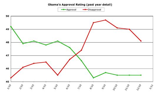 Obama 12-Month Detail -- December 2010