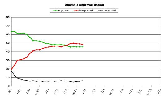 Obama Approval -- December 2010