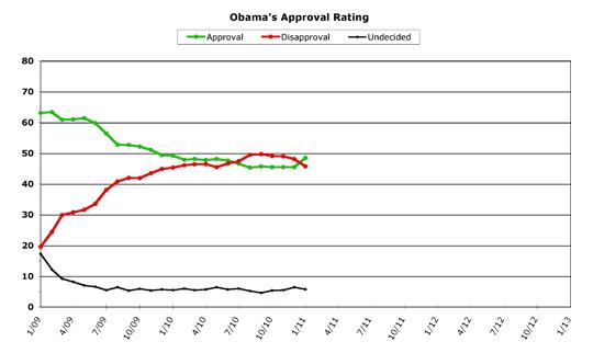 Obama Approval -- January 2011