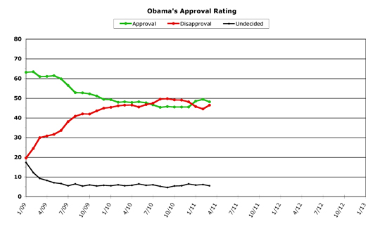 Obama Approval -- March 2011