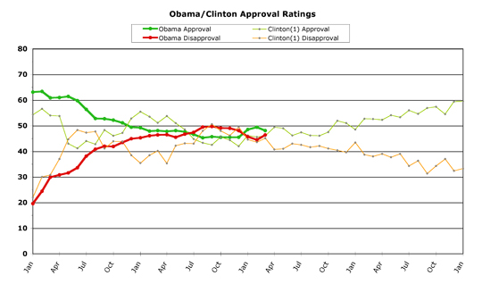 Obama versus Clinton -- March 2011