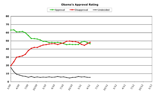 Obama Approval -- April 2011