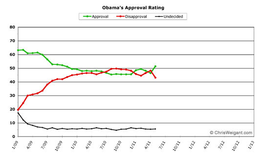 Obama Approval -- May 2011
