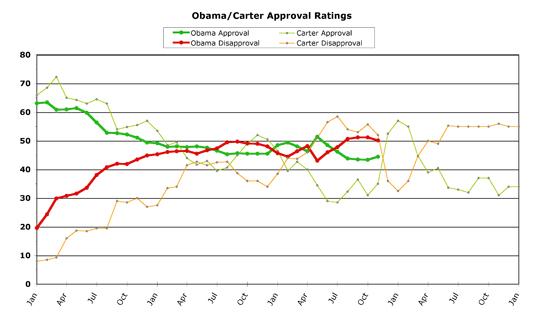 Obama versus Carter -- November 2011