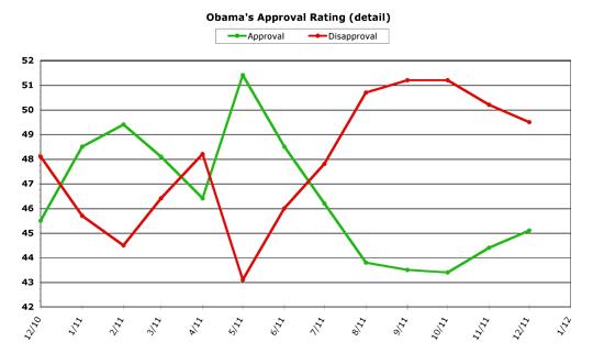 Obama detail -- 2011