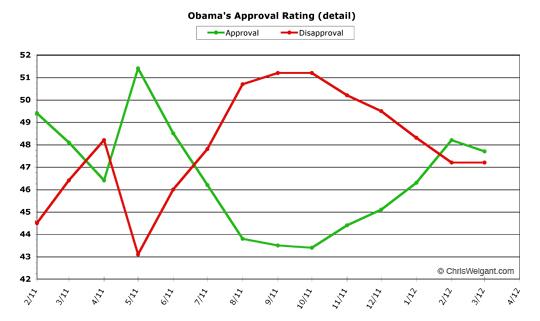 Obama detail