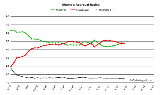 Obama Approval -- March 2012