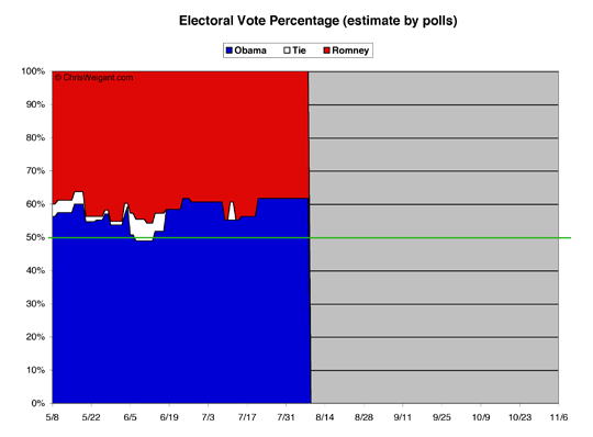 Electoral Math By Percent