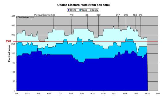Obama 2012 Electoral Math