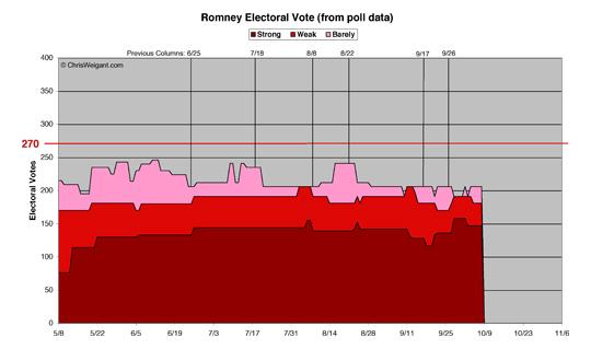 Romney Electoral Math