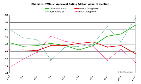 Obama v. Bush, general election detail