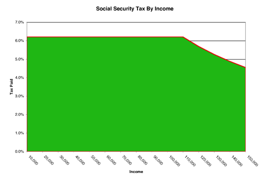 Social Security Tax By Income