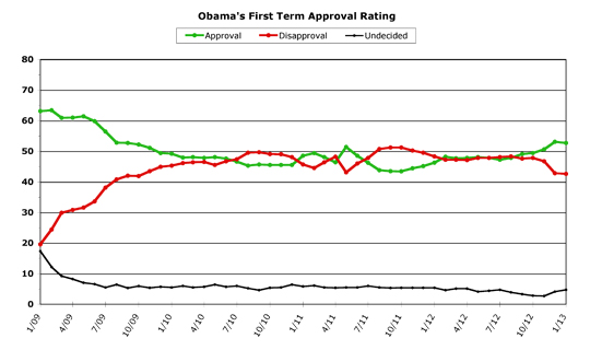 Obama First Term Approval