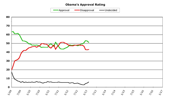 Obama Approval -- February 2013