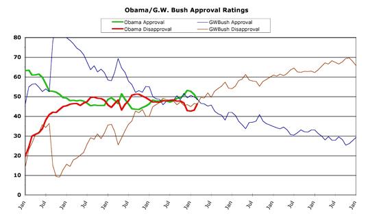Obama v. Bush -- March 2013