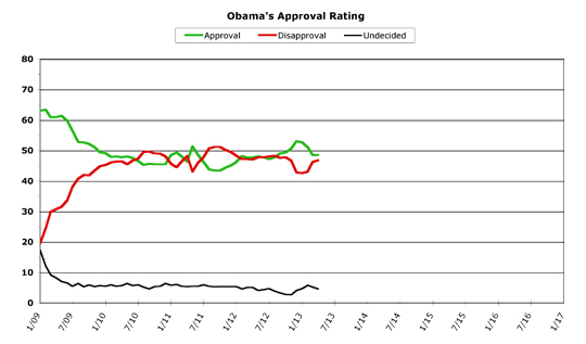 Obama Approval -- April 2013