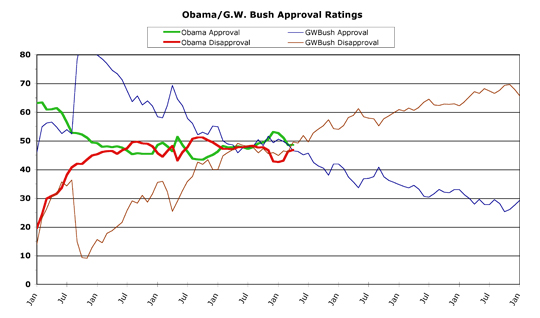 Obama v. Bush -- April 2013