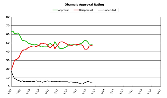 Obama Approval -- May 2013