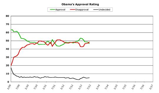 Obama Approval -- June 2013