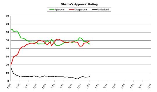Obama Approval -- July 2013