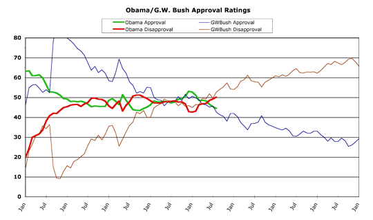 Obama v. Bush -- August 2013