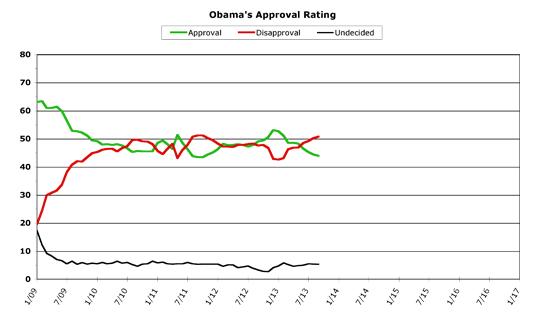 Obama Approval -- September 2013
